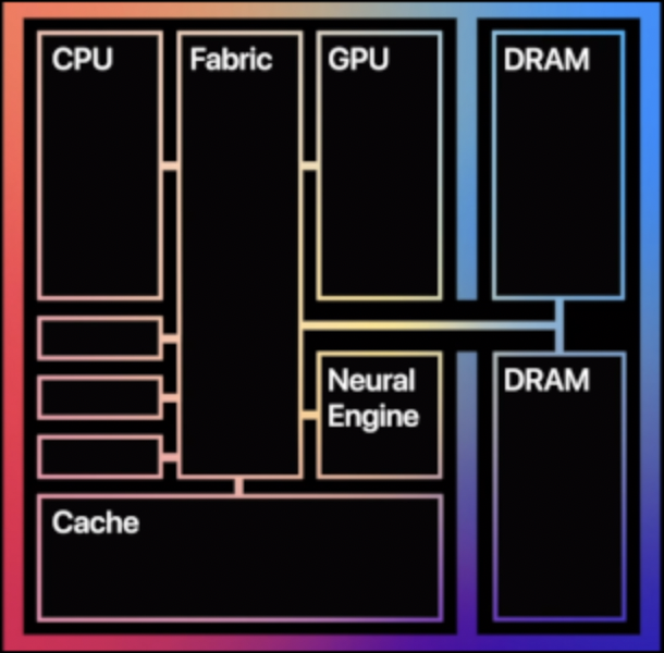 apple-m1-cpu-unified-memory